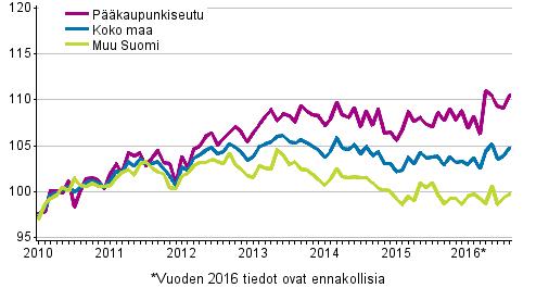 vanhojen-asuntojen-hintojen-kehitys